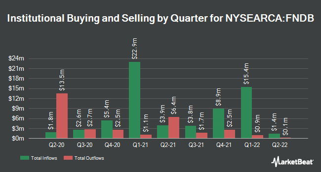 Institutional Ownership by Quarter for Schwab Fundamental U.S. Broad Market Index ETF (NYSEARCA:FNDB)