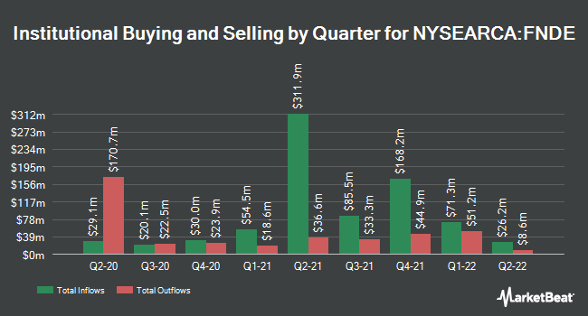 Institutional Ownership by Quarter for Schwab Fundamental Emerging Markets Large Company Index ETF (NYSEARCA:FNDE)
