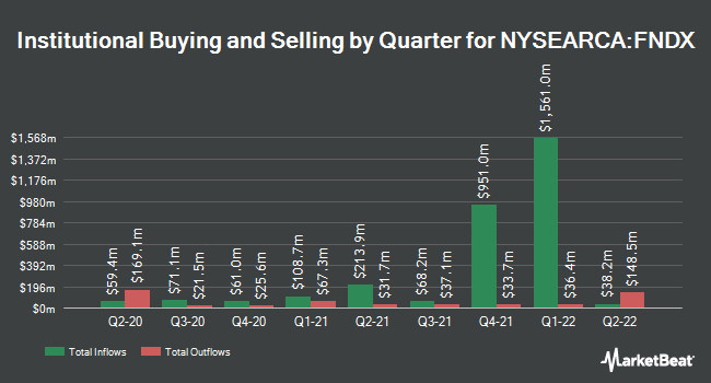 Institutional Ownership by Quarter for Schwab Fundamental U.S. Large Company Index (NYSEARCA:FNDX)