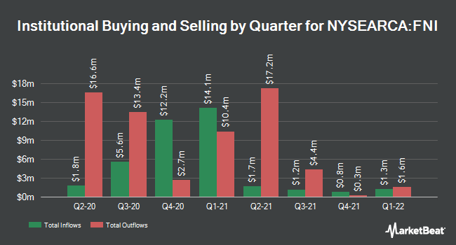 Institutional Ownership by Quarter for First Trust Chindia ETF (NYSEARCA:FNI)
