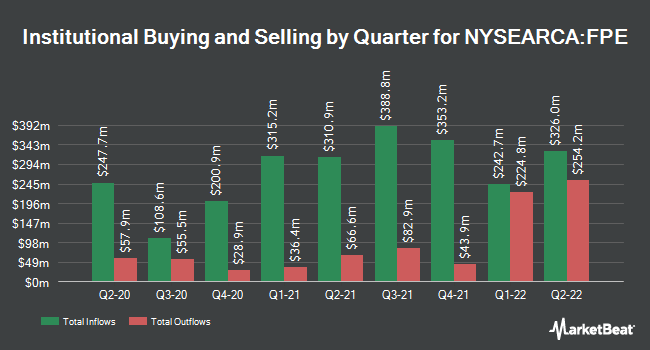 Institutional Ownership by Quarter for First Trust Preferred Securities and Income ETF (NYSEARCA:FPE)