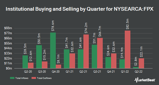 Institutional Ownership by Quarter for First Trust US Equity Opportunities ETF (NYSEARCA:FPX)