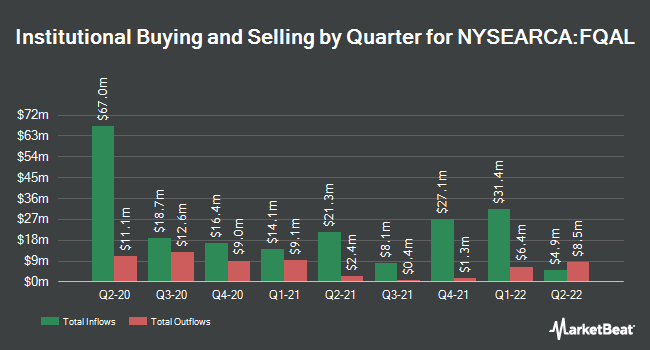 Institutional Ownership by Quarter for Fidelity Quality Factor ETF (NYSEARCA:FQAL)