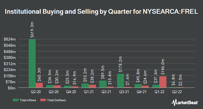 Institutional Ownership by Quarter for Fidelity MSCI Real Estate Index ETF (NYSEARCA:FREL)