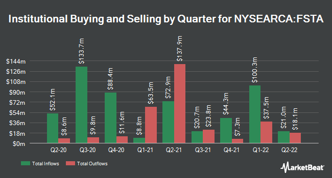 Institutional Ownership by Quarter for Fidelity MSCI Consumer Staples Index ETF (NYSEARCA:FSTA)