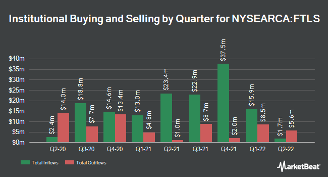 Institutional Ownership by Quarter for First Trust Long/Short Equity ETF (NYSEARCA:FTLS)