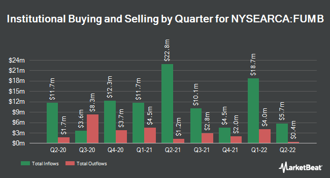 Institutional Ownership by Quarter for First Trust Ultra Short Duration Municipal ETF (NYSEARCA:FUMB)