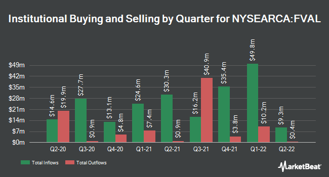 Institutional Ownership by Quarter for Fidelity Value Factor ETF (NYSEARCA:FVAL)