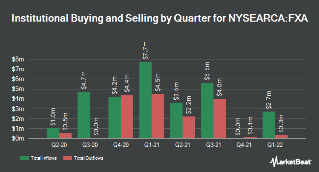 Institutional Ownership by Quarter for Invesco CurrencyShares Australian Dollar Trust (NYSEARCA:FXA)