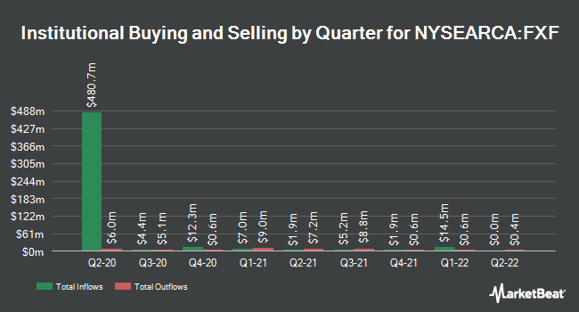 Institutional Ownership by Quarter for Invesco CurrencyShares Swiss Franc Trust (NYSEARCA:FXF)