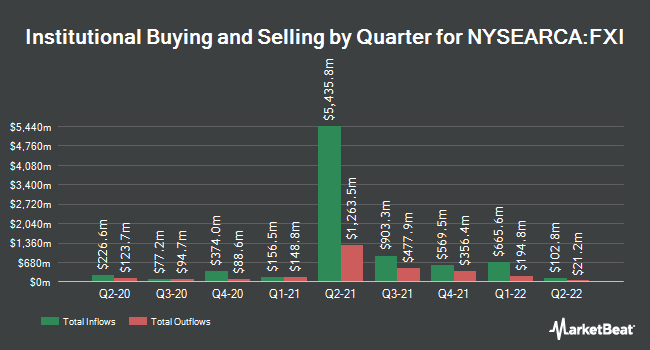 Institutional Ownership by Quarter for iShares China Large-Cap ETF (NYSEARCA:FXI)