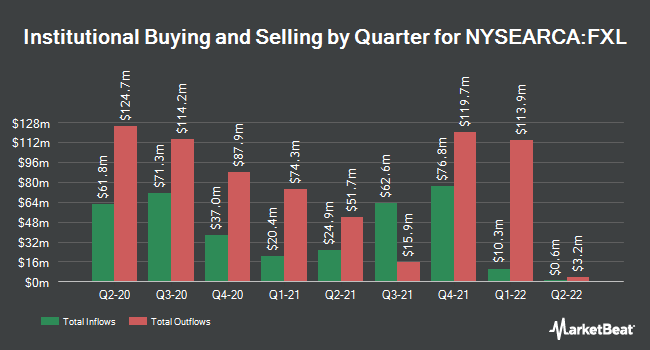 Institutional Ownership by Quarter for 1st Tr EXCHANGE/Tecy ALPHADEX FDANN (NYSEARCA:FXL)