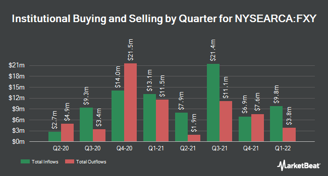 Institutional Ownership by Quarter for Invesco CurrencyShares Japanese Yen Trust (NYSEARCA:FXY)