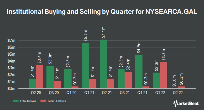 Institutional Ownership by Quarter for SPDR SSgA Global Allocation ETF (NYSEARCA:GAL)