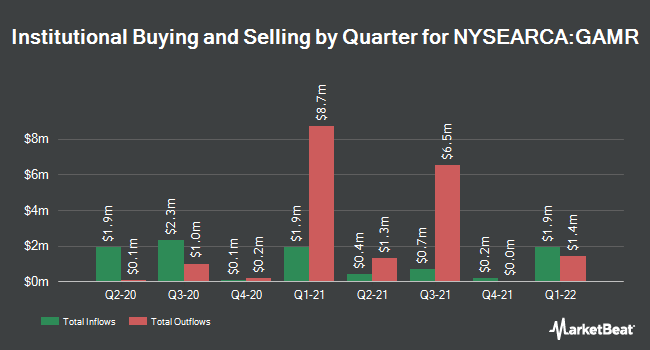 Institutional Ownership by Quarter for ETFMG Video Game Tech ETF (NYSEARCA:GAMR)