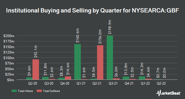 Institutional Ownership by Quarter for iShares Government/Credit Bond ETF (NYSEARCA:GBF)