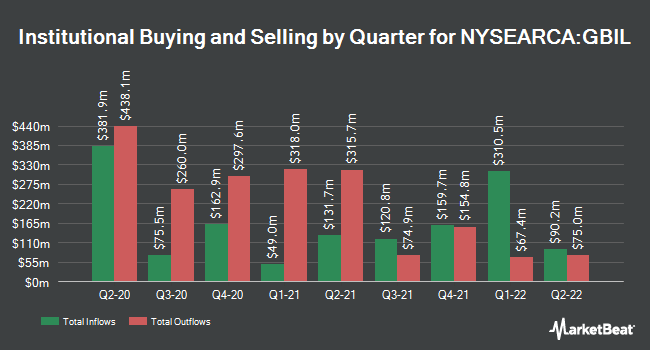 Institutional Ownership by Quarter for Goldman Sachs TreasuryAccess 0-1 Year ETF (NYSEARCA:GBIL)
