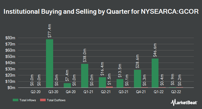 Institutional Ownership by Quarter for Goldman Sachs Access U.S. Aggregate Bond ETF (NYSEARCA:GCOR)