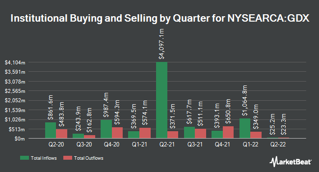 Institutional Ownership by Quarter for VanEck Vectors Gold Miners ETF (NYSEARCA:GDX)