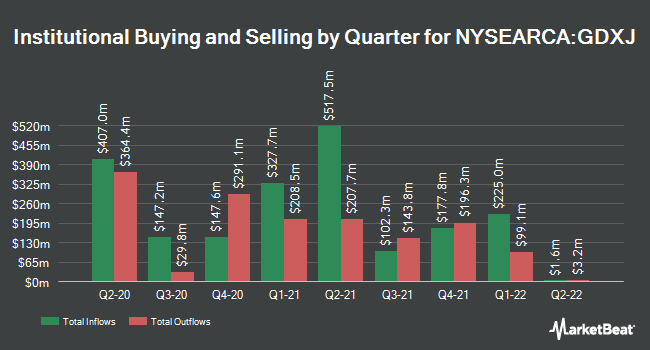 Institutional Ownership by Quarter for VanEck Vectors Junior Gold Miners ETF (NYSEARCA:GDXJ)