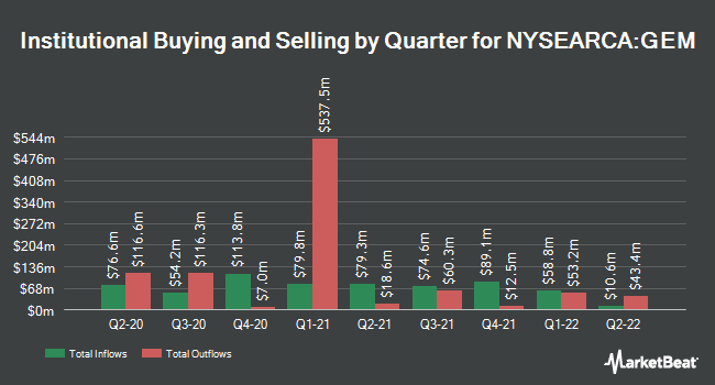 Institutional Ownership by Quarter for Goldman Sachs ActiveBeta Emerging Markets Equity ETF (NYSEARCA:GEM)