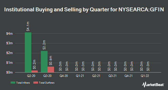 Institutional Ownership by Quarter for Goldman Sachs Motif Finance Reimagined ETF (NYSEARCA:GFIN)