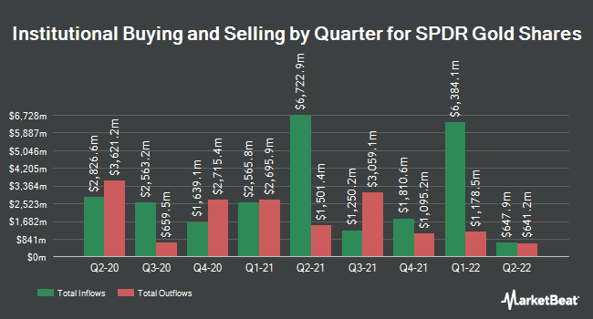 Institutional Ownership by Quarter for SPDR Gold Shares (NYSEARCA:GLD)