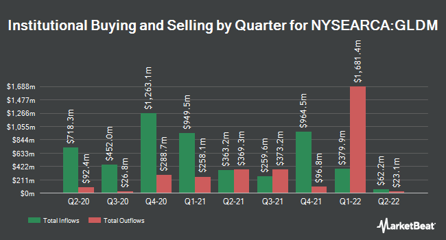 Institutional Ownership by Quarter for SPDR Gold MiniShares (NYSEARCA:GLDM)