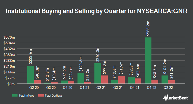 Institutional Ownership by Quarter for SPDR S&P Global Natural Resources ETF (NYSEARCA:GNR)