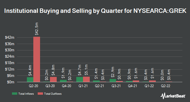 Institutional Ownership by Quarter for Global X MSCI Greece ETF (NYSEARCA:GREK)