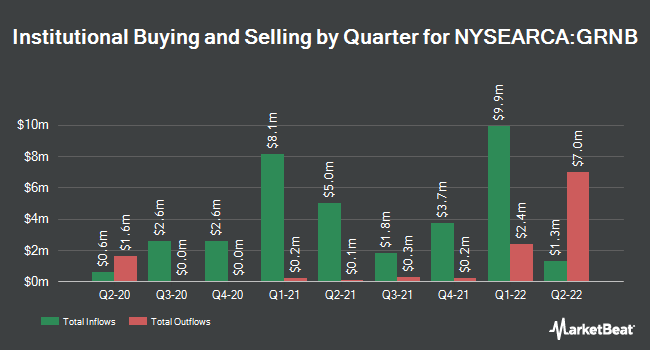 Institutional Ownership by Quarter for VanEck Green Bond ETF (NYSEARCA:GRNB)