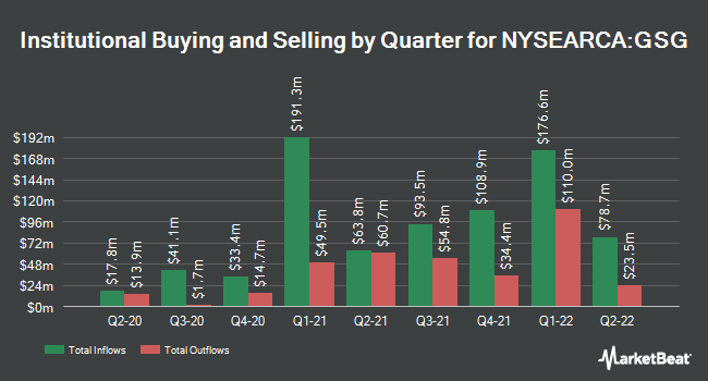 Institutional Ownership by Quarter for iShares S&P GSCI Commodity Indexed Trust (NYSEARCA:GSG)