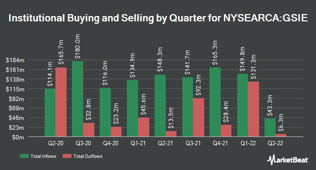 Institutional Ownership by Quarter for Goldman Sachs ActiveBeta International Equity ETF (NYSEARCA:GSIE)