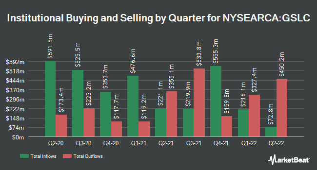 Institutional Ownership by Quarter for Goldman Sachs ActiveBeta U.S. Large Cap Equity ETF (NYSEARCA:GSLC)