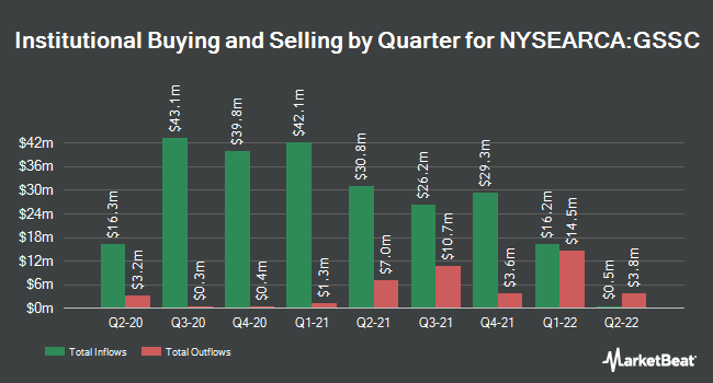 Institutional Ownership by Quarter for Goldman Sachs ActiveBeta U.S. Small Cap Equity ETF (NYSEARCA:GSSC)