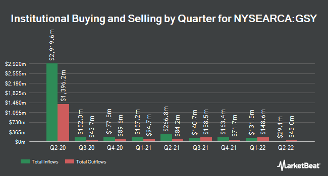 Institutional Ownership by Quarter for Invesco Ultra Short Duration ETF (NYSEARCA:GSY)