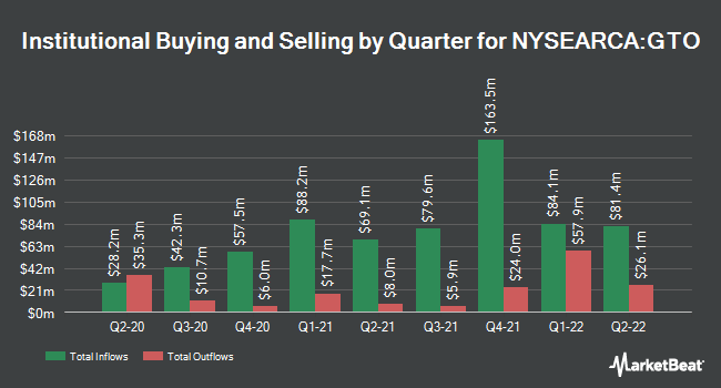 Institutional Ownership by Quarter for Invesco Total Return Bond ETF (NYSEARCA:GTO)