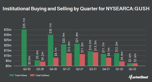 Institutional Ownership by Quarter for Direxion Daily S&P Oil & Gas Exp. & Prod. Bull 3x Shares (NYSEARCA:GUSH)