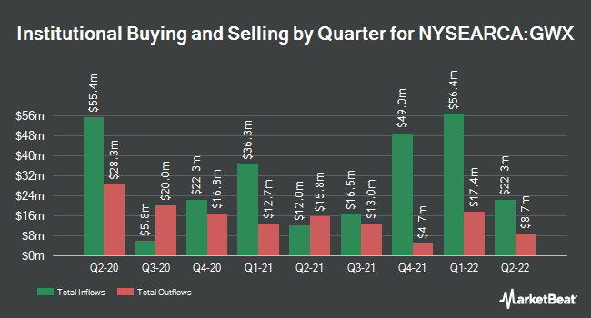 Institutional Ownership by Quarter for SPDR S&P International Small Cap ETF (NYSEARCA:GWX)
