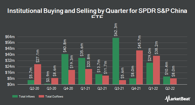 Institutional Ownership by Quarter for SPDR S&P China ETF (NYSEARCA:GXC)