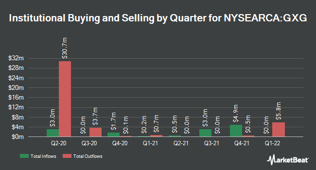 Institutional Ownership by Quarter for Global X MSCI Colombia ETF (NYSEARCA:GXG)