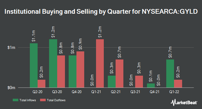 Institutional Ownership by Quarter for Arrow Dow Jones Global Yield ETF (NYSEARCA:GYLD)