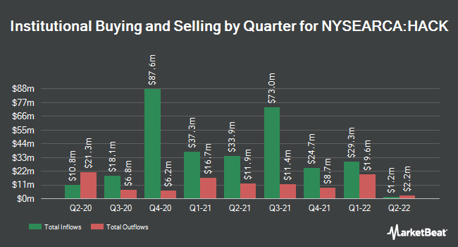 Institutional Ownership by Quarter for ETFMG Prime Cyber Security ETF (NYSEARCA:HACK)