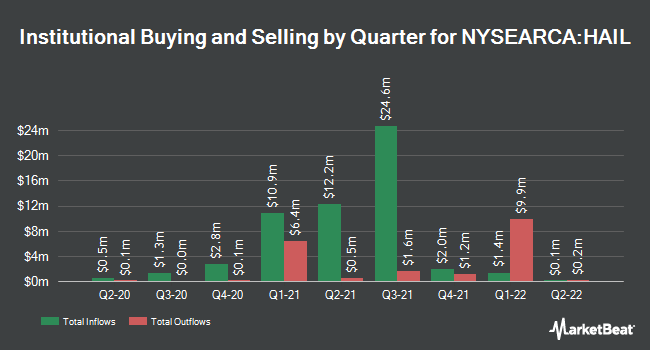 Institutional Ownership by Quarter for SPDR Kensho Smart Mobility ETF (NYSEARCA:HAIL)