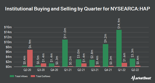 Institutional Ownership by Quarter for VanEck Vectors Natural Resources ETF (NYSEARCA:HAP)