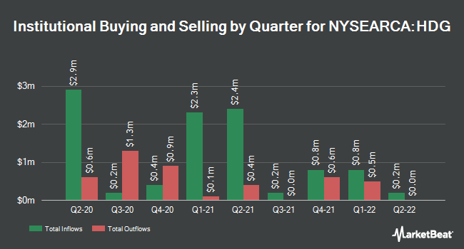 Institutional Ownership by Quarter for ProShares Hedge Replication ETF (NYSEARCA:HDG)
