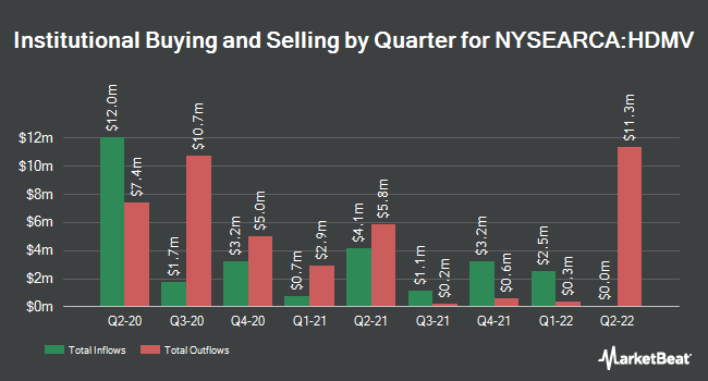 Institutional Ownership by Quarter for First Trust Horizon Managed Volatility Developed International ETF (NYSEARCA:HDMV)
