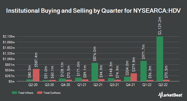 Institutional Ownership by Quarter for iShares Core High Dividend ETF (NYSEARCA:HDV)