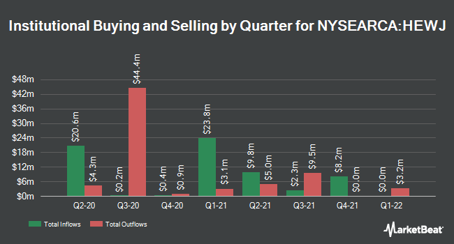 Institutional Ownership by Quarter for iShares Currency Hedged MSCI Japan ETF (NYSEARCA:HEWJ)