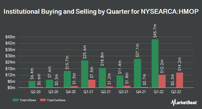 Institutional Ownership by Quarter for Hartford Municipal Opportunities ETF (NYSEARCA:HMOP)